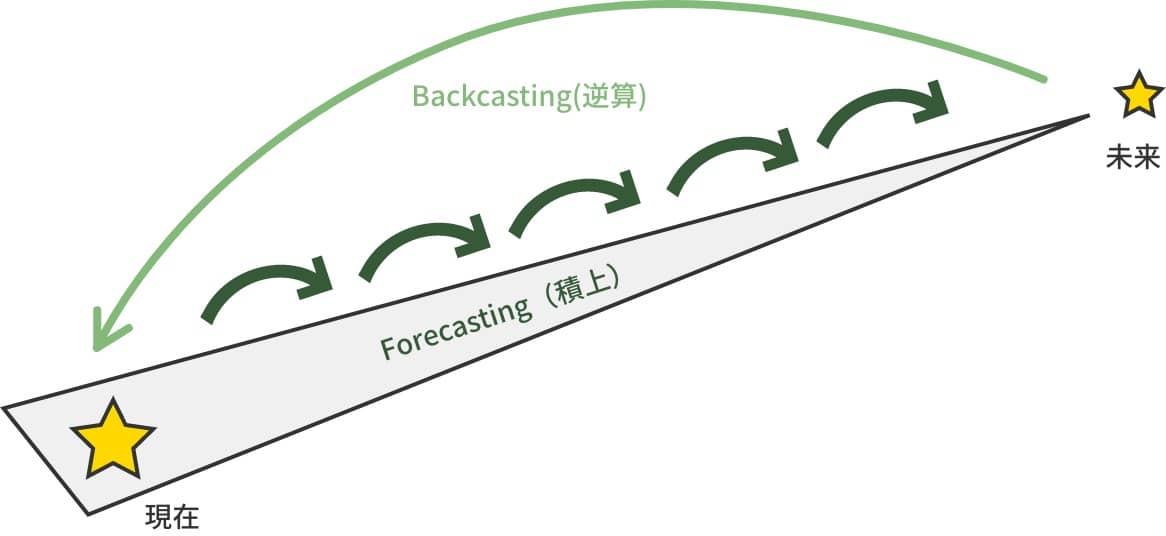 現在 Forecasting(積上) 未来 Backcasting(逆算)